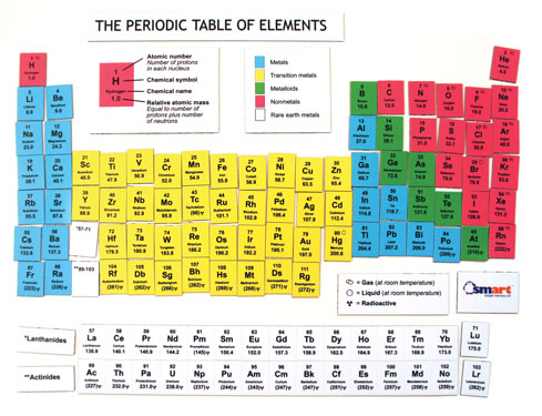 What is the order of the elements? Do you know the atomic mass of mercury?